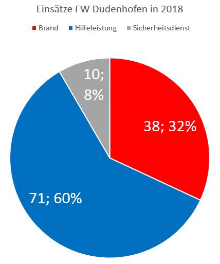FW Dudenhofen Einsatzstatistik 2018